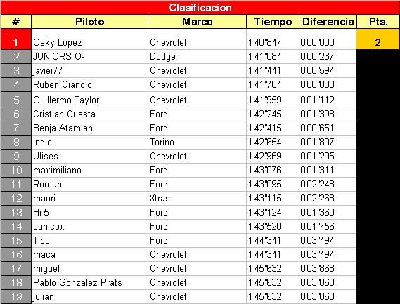 LUEGO DE LA 11RA - BALCARCE - TC 2012 Cl10