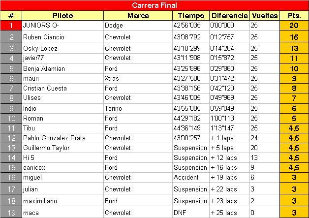 LUEGO DE LA 11RA - BALCARCE - TC 2012 F10