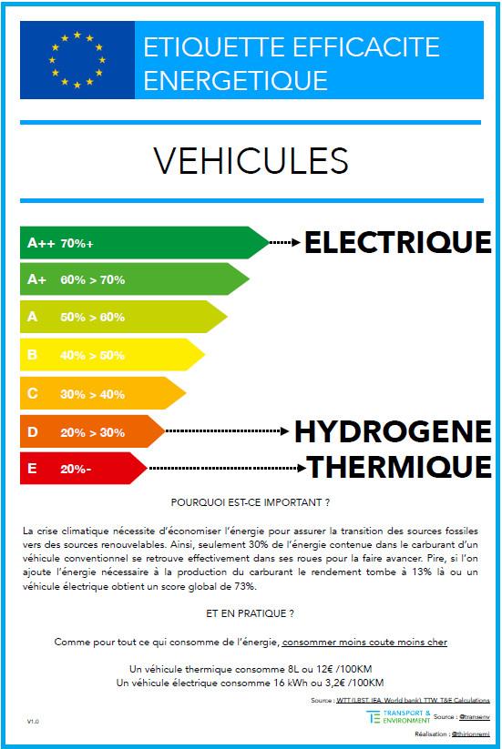 Questions : batterie (écologie) et coût d'une charge ? - Page 3 Etique10