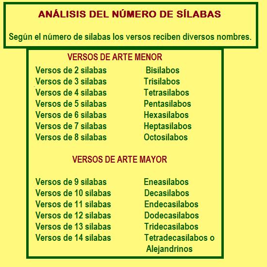 MÉTRICA Y MEDIDA DE LOS VERSOS Silaba10
