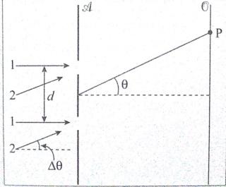 Ótica. Figura14