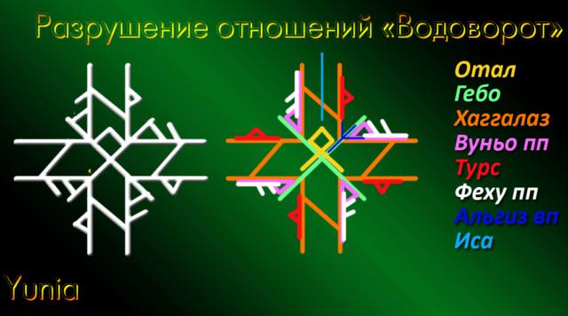 "Разрушение отношений ""Водоворот"" (ТЕСТ)Автор Yunia"