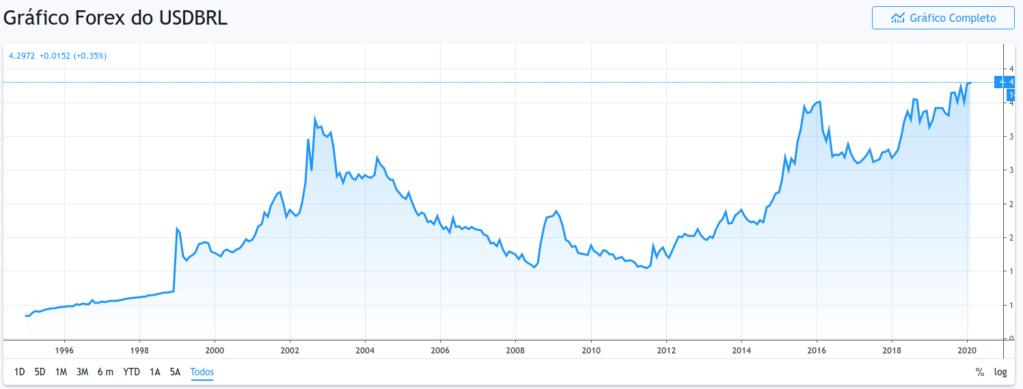 Desvalorização da moeda brasileira Selezz12