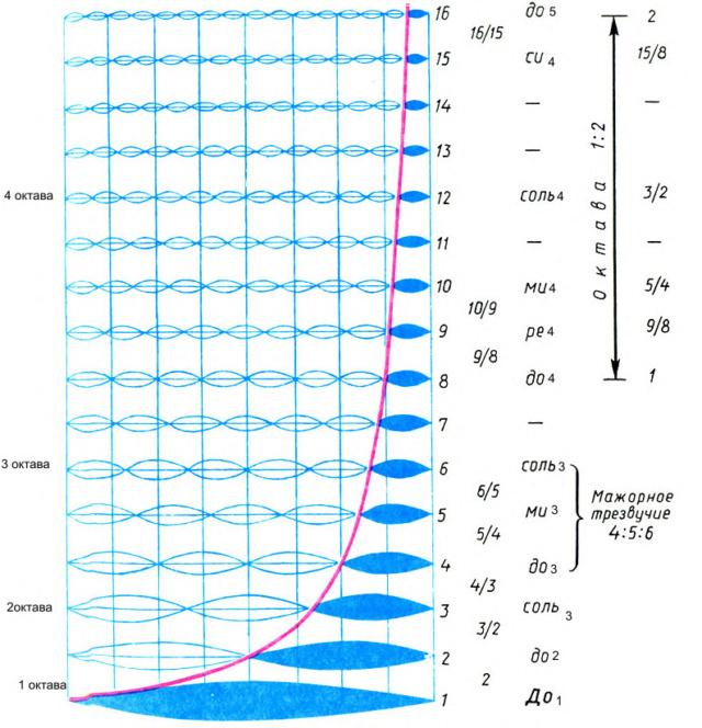 Теория музыки и позвоночник - Страница 6 Sa_uoa12