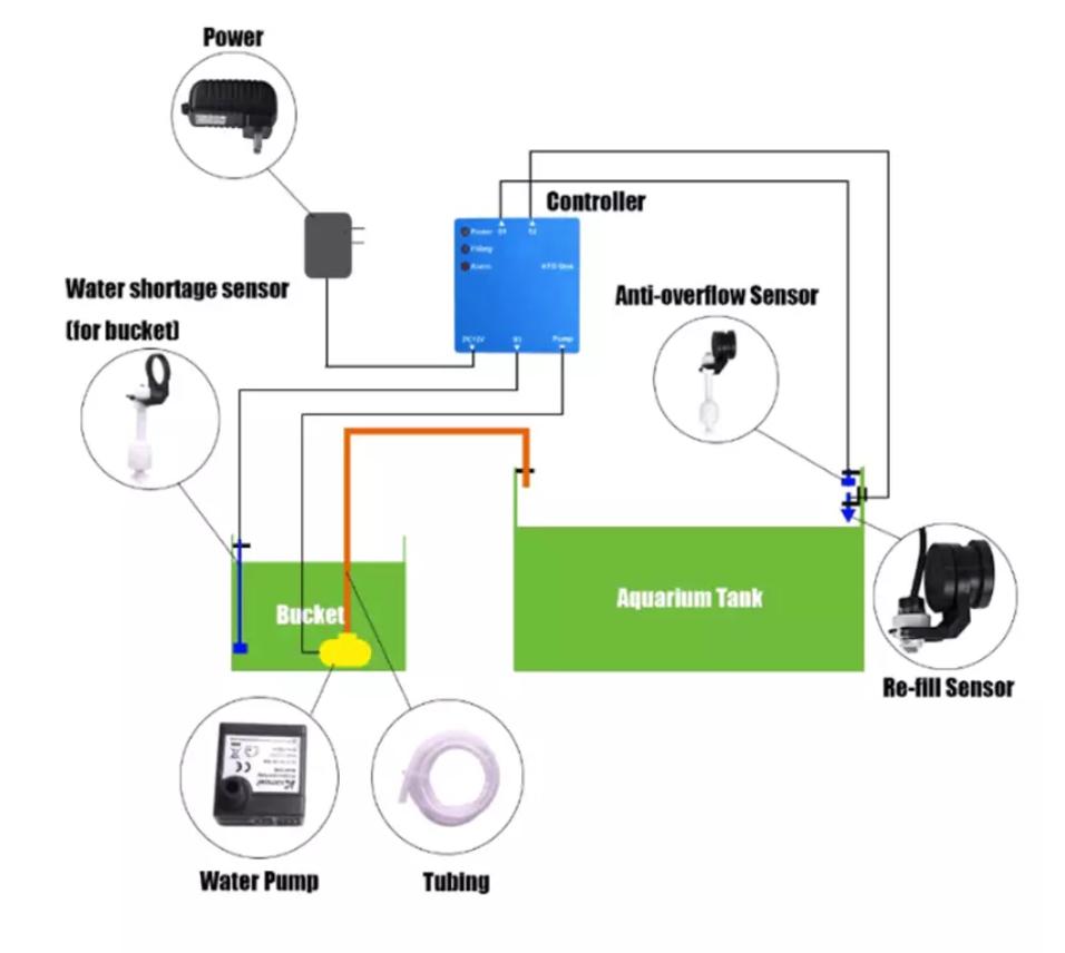 Module ATO pour remplissage automatique des bacs Captur11