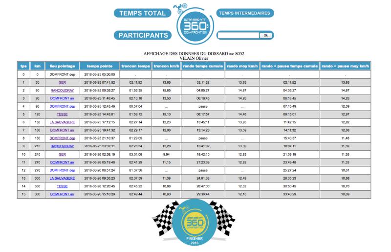 Ultra Raid VTT 360kms (Domfront) - 25 et 26/06/2016 Olivie12