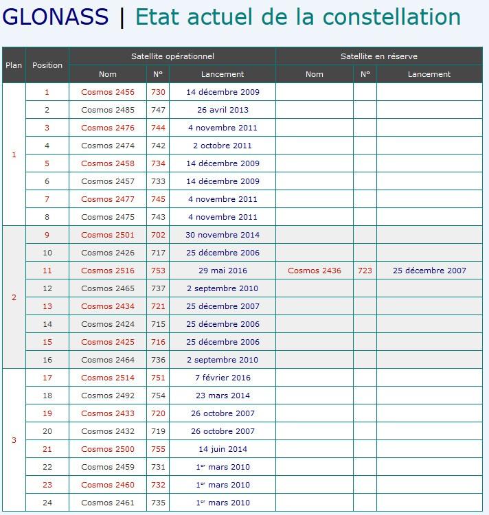 Constellation GLONASS - Système russe de navigation - Page 6 Sans_t13
