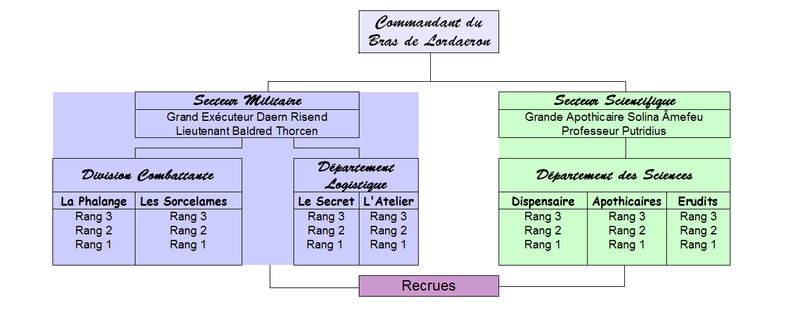 Hiérarchie du Bras de Lordaeron Organi10