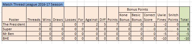 Match Thread league 2016-17 season Match_11