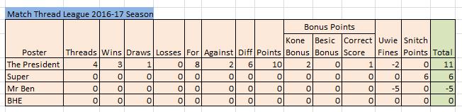Match Thread league 2016-17 season Match_12