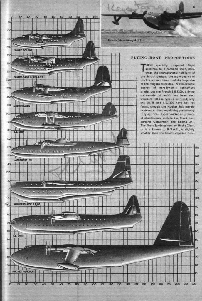 "Hughes H-4 Hercules ""Spruce goose"" (1/200ème - Minicraft Model Kits) 1948-010"