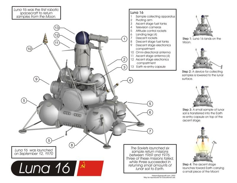 [Préparatif] Sonde Lunaire CE-5 (Retour Echantillon) - Page 6 10200910