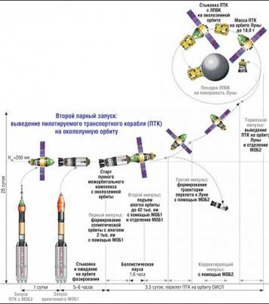 Angara - Le nouveau lanceur russe - Page 19 Lancem10