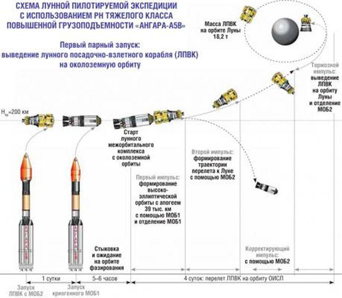Angara - Le nouveau lanceur russe - Page 19 Lancem11