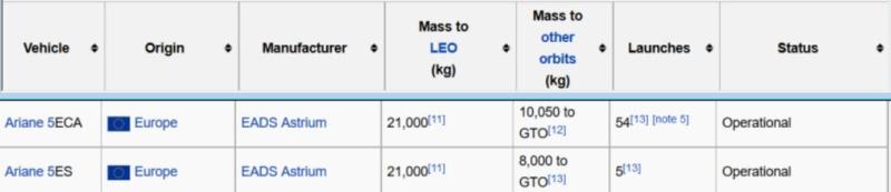 Lancement Ariane VA230 - Echostar 18 et BRISAT - 18 juin 2016   - Page 2 Perfor12