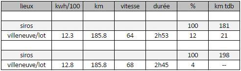 Béziers - Villeneuve sur Lot, comparaison ZOE/SoulEV (edit : ajout d'une Leaf) Pau-bi10