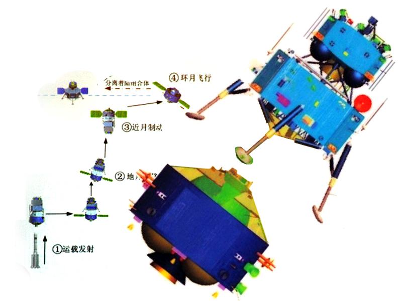 [Préparatif] Sonde Lunaire CE-5 (Retour Echantillon) - Page 7 Che5_116