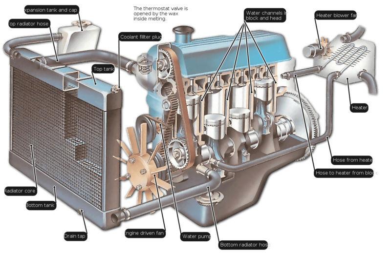 Apprentissage de la mécanique automobile (stages, ressources) How-th10
