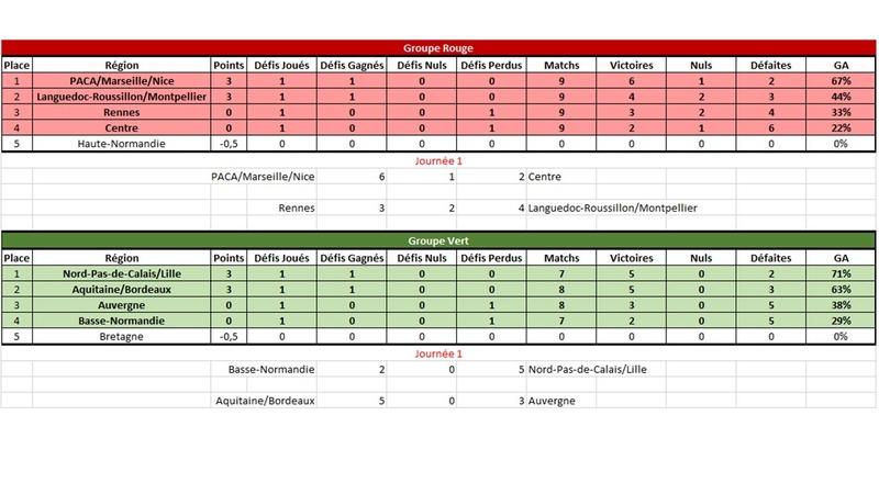 [E29] Résultats et classements Classe10