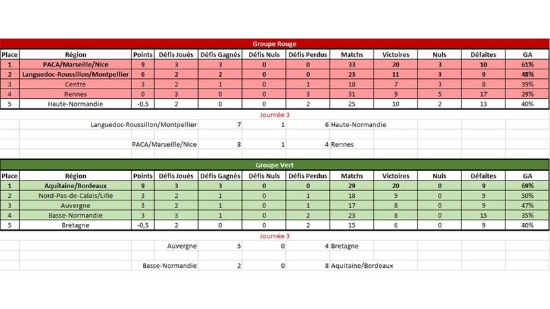 [E29] Résultats et classements Classe12