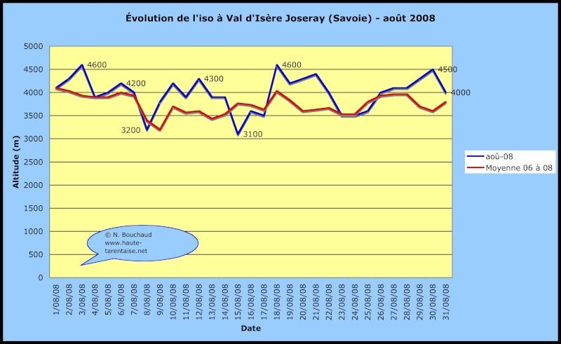 Bilans climatiques 2008 2008ao10