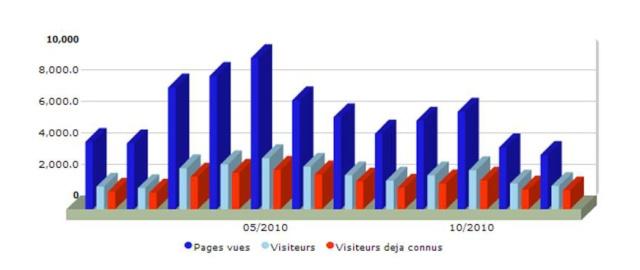 Nouveau forum Stat_b10