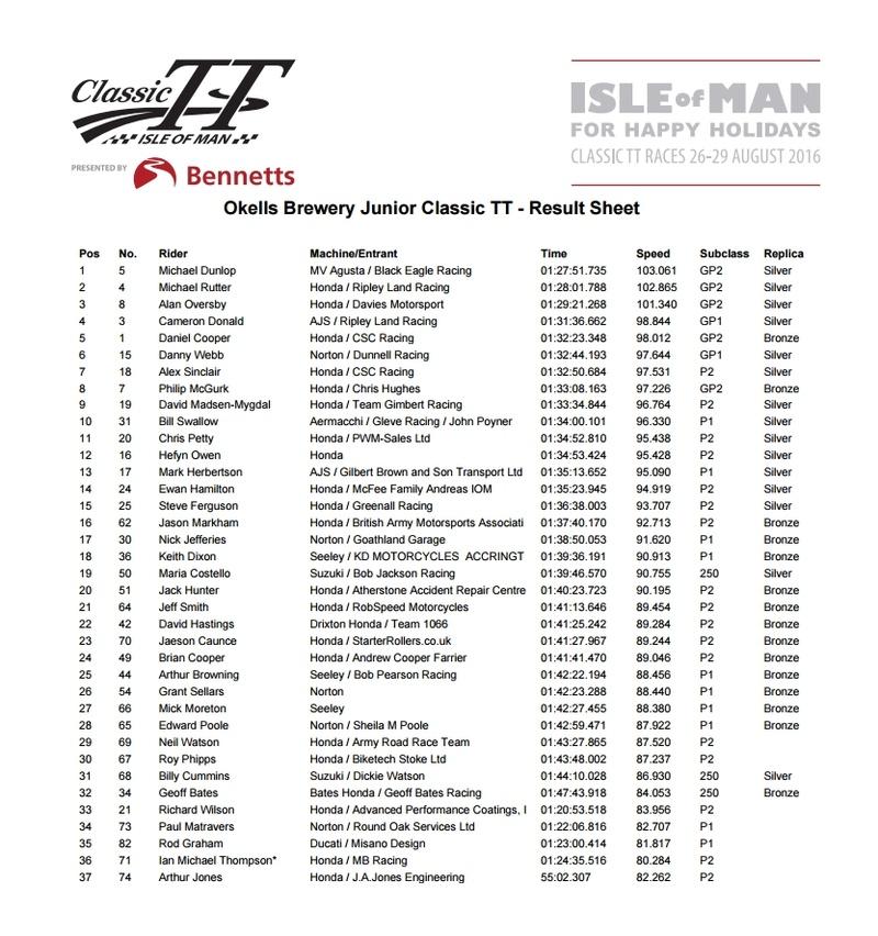 [Road Racing] CLASSIC TT ET MANX GRAND PRIX 2016 - Page 2 Ctt10