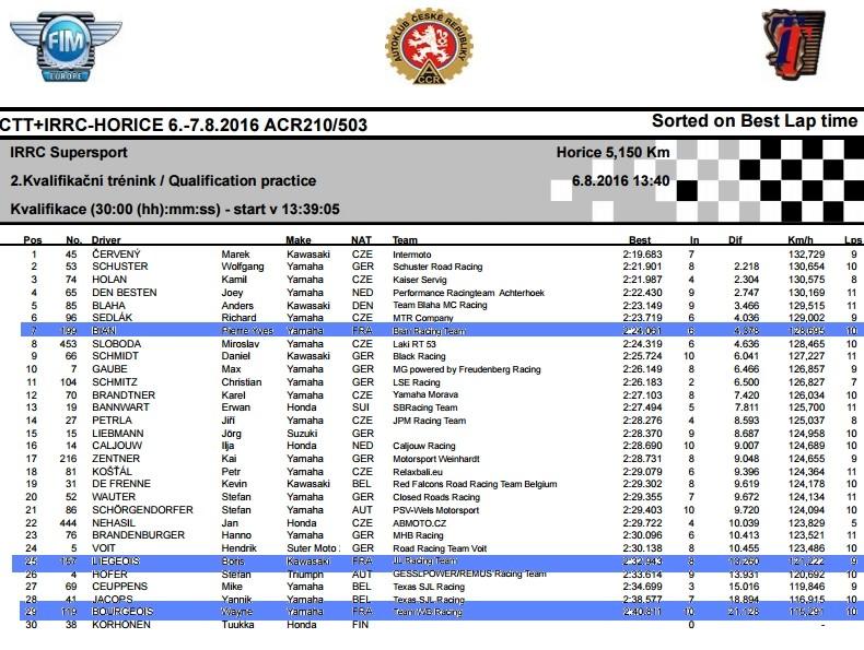 [Road Racing] Horice, le TT Tchèque . Ssp10