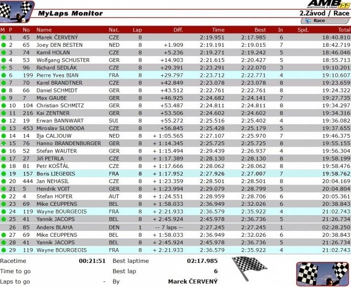 [Road Racing] Horice, le TT Tchèque . Ssp210