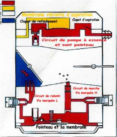 Les carburateurs à membranes (comment c'a marche !!!!!!) Le_car11