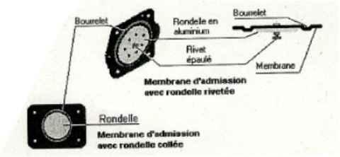 Les carburateurs à membranes (comment c'a marche !!!!!!) Membra13