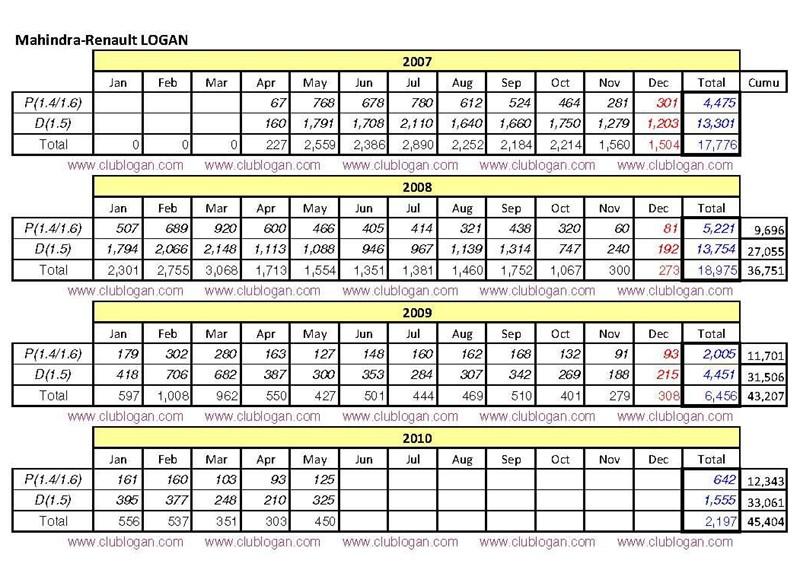 Indian Car Sales Figures Logan_11