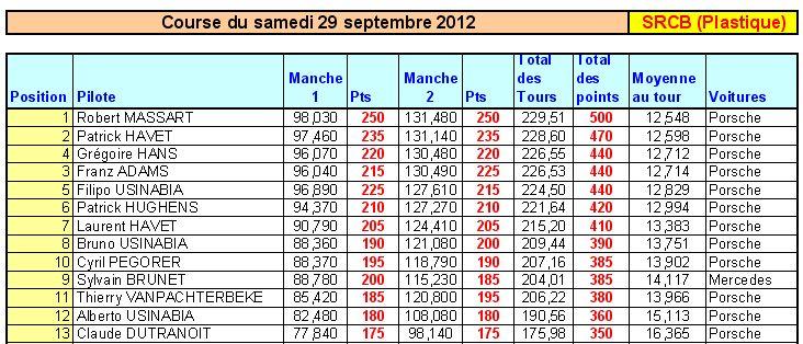 Chalenge ScaleNord 24 - 29 septembre à Charleroi - SRCB Rasul_10