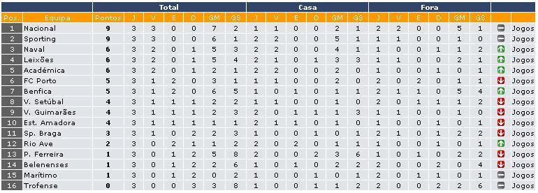 Liga- 1ra Division- Liga Sagres- Portugal Clasif10