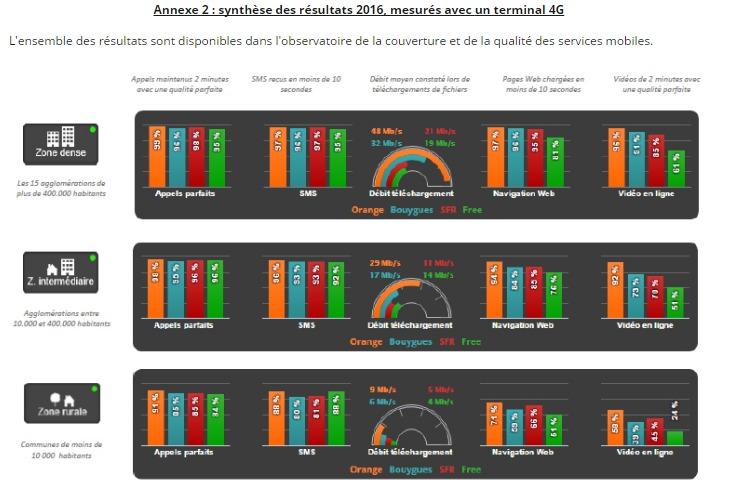 Qualité des réseaux mobiles: Orange reste en tête, Free à la traine Arcep_11
