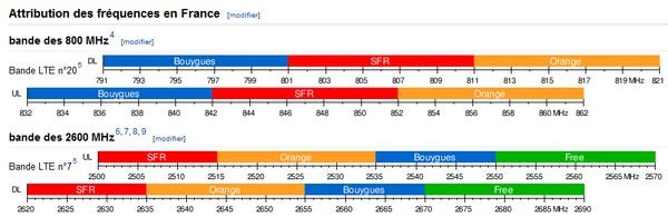 4G: Tous contre Bouygues Telecom pour qu'il n'utilise pas la bande 1800Mhz Bandes10