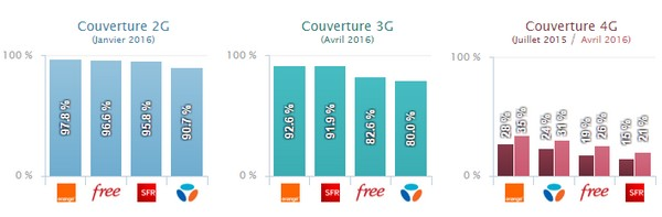 Qualité des réseaux mobiles: Orange reste en tête, Free à la traine Couv_o10