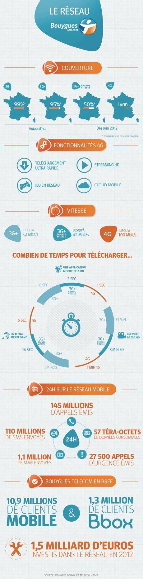 [Pratique] La 3G+ à 42 Mbit/s, oui... mais pour qui et où? I9f3o10