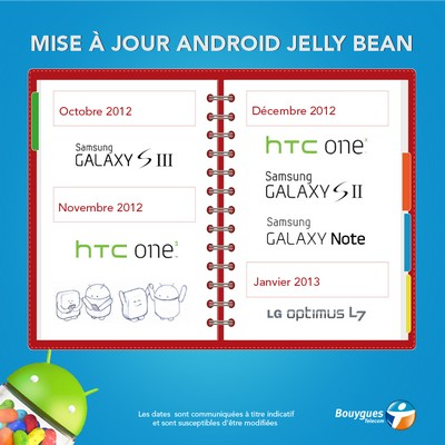 [MAJ] Bouygues Telecom passe 6 portables Android sous Jelly Bean Jellyb10