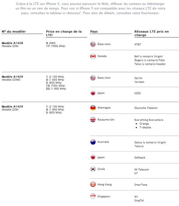 iPhone 5 incompatible avec la 4G en France... sauf chez Bouygues Telecom Lteiph10