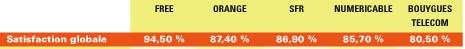 80,5% de clients satisfaits chez Bbox contre 94,5% chez Free Satif10