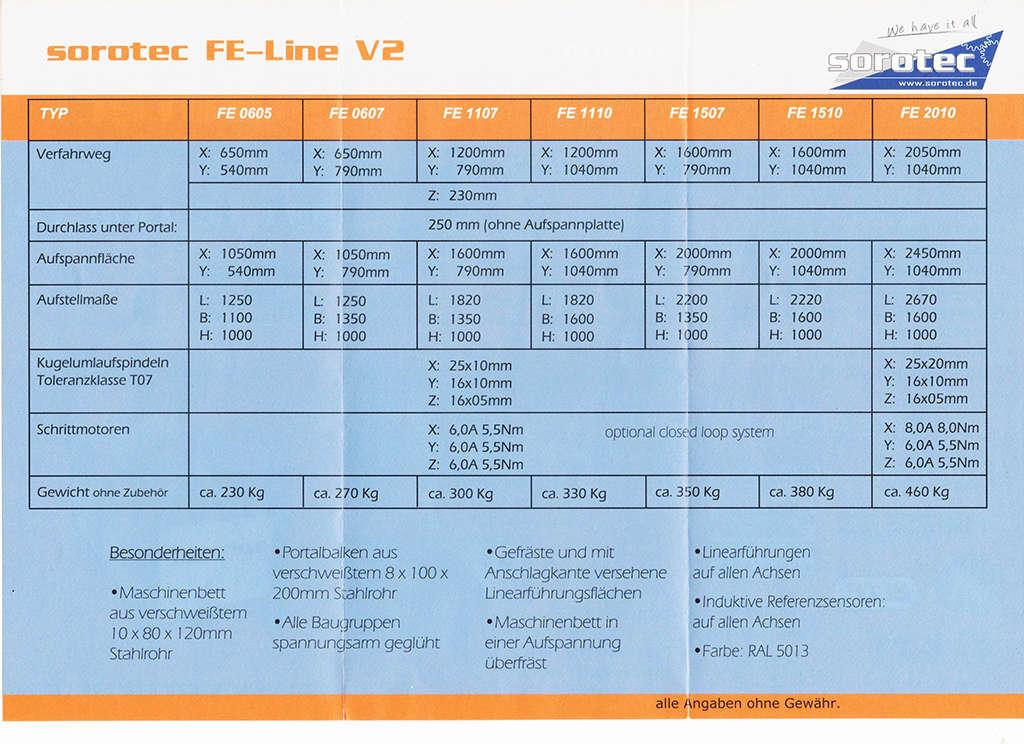 Machine CNC : Sorotec alu diy ou BZT? 19_jui10