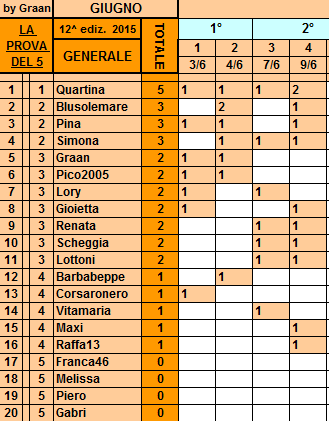 **Classifica**9 Giugno Genera10