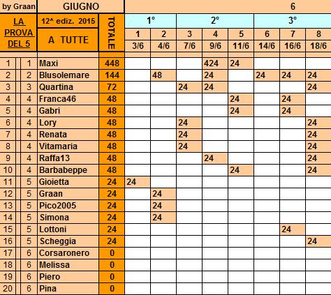 Classifica+ 18 Giugno Tutte14