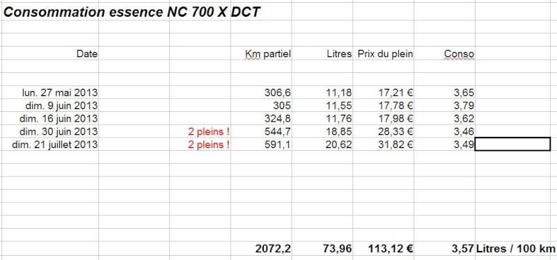 Ma HONDA NC 700 X DCT !!!  - Page 2 Conso10