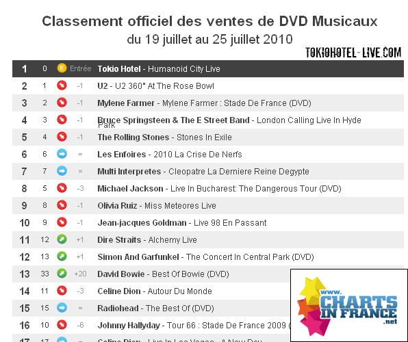[news] Humanoid city live N°1 en France  Top_dv10