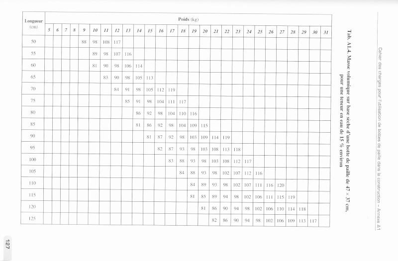 abaque densité paille/ taux d'humidité Tablea14