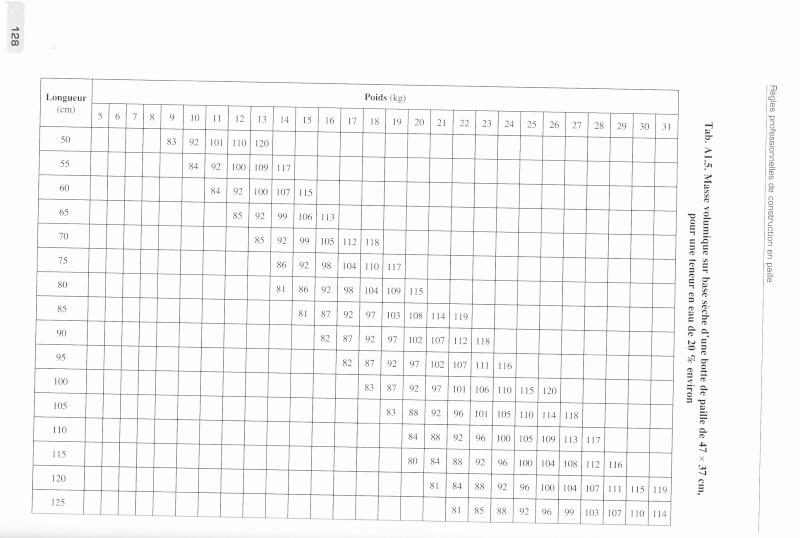 abaque densité paille/ taux d'humidité Tablea15