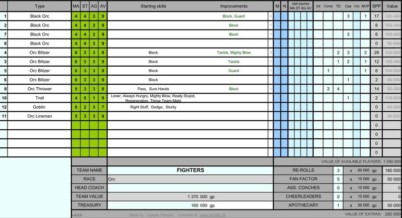 FIGHTERS - ORCS - GOSS M710