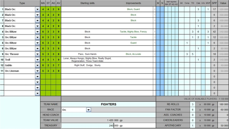 FIGHTERS - ORCS - GOSS M810